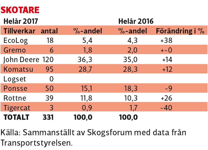 statistik_skotare_2017©anlaggningsvarlden
