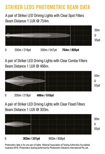 PhotometricBeamData-StrikerLED-ALL-FILTERS